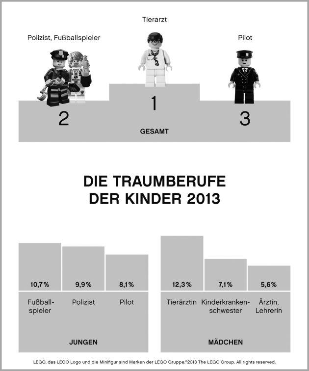 """Die Traumberufe der Kinder 2013. Infographik der LEGO GmbH, schwarz/weiß. Weiterer Text über OTS und www.presseportal.de/pm/65052 / Die Verwendung dieses Bildes ist für redaktionelle Zwecke honorarfrei. Veröffentlichung bitte unter Quellenangabe: """"obs/LEGO GmbH"""""""