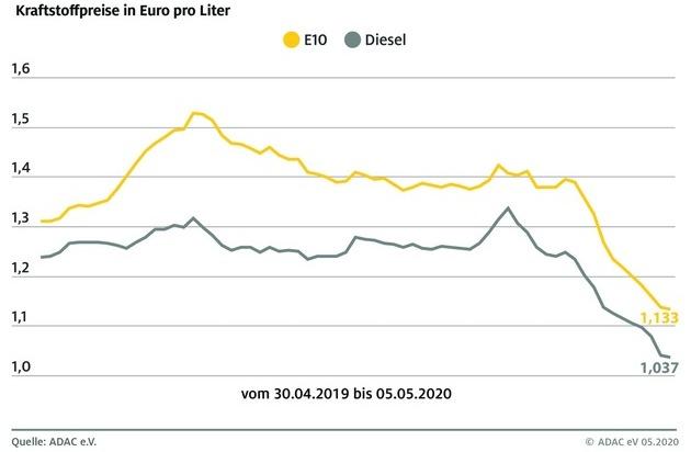 Kraftstoffpreise trotz Ölpreisanstieg weiter gesunken / Tanken um 0,3 Cent billiger als in der Vorwoche