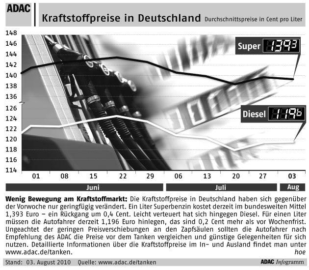 """Wenig Bewegung am Kraftstoffmarkt: Die Kraftstoffpreise in Deutschland haben sich gegenüber der Vorwoche nur geringfügig verändert. Ein Liter Superbenzin kostet derzeit im bundesweiten Mittel 1,393 Euro - ein Rückgang um 0,4 Cent. Leicht verteuert hat sich hingegen Diesel. Für einen Liter müssen die Aufofahrer derzeit 1,196 Euro hinlegen, das sind 0,2 Cent mehr als vor Wochenfrist. Ungeachtet der geringen Preisverschiebungen an den Zapfsäulen sollten die Autofahrer nach Empfehlung des ADAC die Preise vor dem Tanken vergleichen und günstige Gegelenheiten für sich nutzen. Detaillierten Informationen über die Kraftstoffpreise im In- und Ausland finde man unter www.adac.de/tanken. Die Verwendung dieses Bildes ist für redaktionelle Zwecke honorarfrei. Veröffentlichung bitte unter Quellenangabe: """"obs/ADAC"""""""