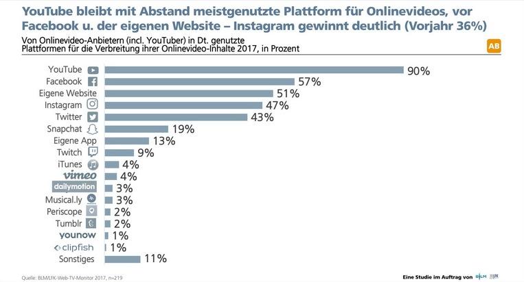 """Grafik 1: Plattformen, die Onlinevideo-Anbieter zur Contentverbreitung nutzen. Weiterer Text über ots und www.presseportal.de/nr/62483 / Die Verwendung dieses Bildes ist für redaktionelle Zwecke honorarfrei. Veröffentlichung bitte unter Quellenangabe: """"obs/BLM Bayerische Landeszentrale für neue Medien"""""""