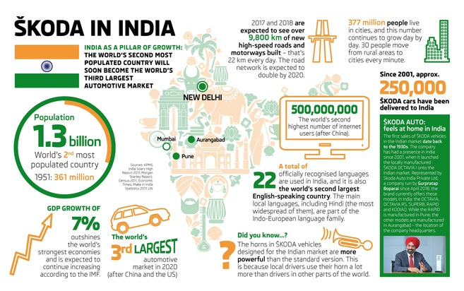 """Infografik: Projekt ,INDIA 2.0' - SKODA AUTO übernimmt für den Volkswagen Konzern die Verantwortung auf dem indischen Markt. SKODA AUTO und Volkswagen planen, die Marktanteile in Indien signifikant zu steigern. Die Vorstellung des ersten ŠKODA Modells auf Basis der MQB-A0-IN-Plattform ist für 2020 vorgesehen. Weiterer Text über ots und www.presseportal.de/nr/28249 / Die Verwendung dieses Bildes ist für redaktionelle Zwecke honorarfrei. Veröffentlichung bitte unter Quellenangabe: """"obs/Skoda Auto Deutschland GmbH"""""""