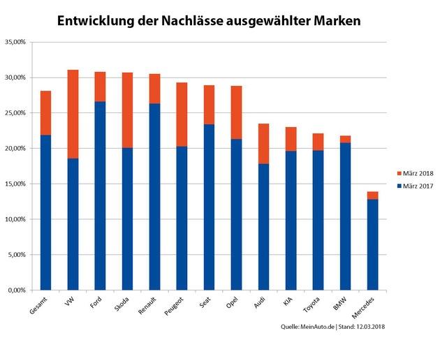 Neuwagenmarkt: Nachlassniveau auf Rekordfahrt