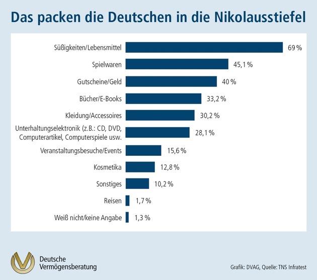 TNS Infratest-Umfrage im Auftrag der DVAG zum 6. Dezember: Was packen die Deutschen in die Nikolausstiefel? Nicht nur der eigene Nachwuchs darf sich freuen