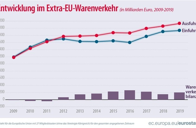 Internationaler Warenverkehr im Jahr 2019 Überschuss von fast 200 Milliarden Euro im Warenhandel der EU im Jahr 2019. Auf Ebene der Mitgliedstaaten überwiegt deutlich der Handel innerhalb der EU