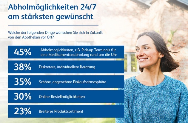 Deutsche wünschen sich 24/7 Medikamentenabholung in Vor-Ort-Apotheken