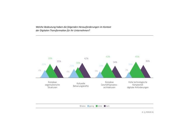 Studie belegt: Versicherungen haben bei der digitalen Transformation intern Nachholbedarf