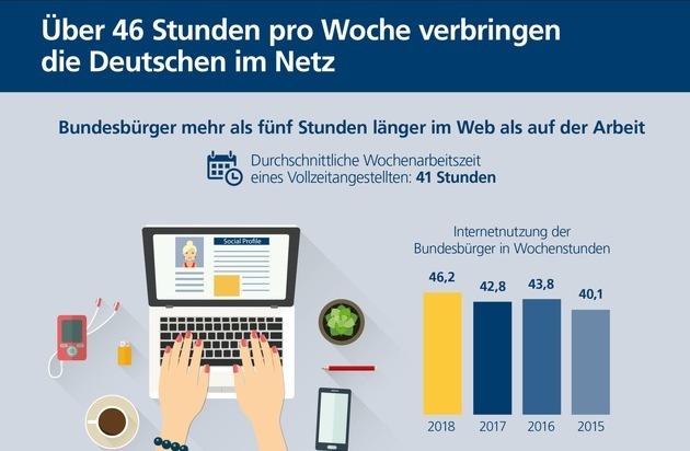 Postbank Digitalstudie 2018: Deutsche pro Woche fünf Stunden länger im Netz als im Büro / Bundesbürger im Schnitt 46,2 Stunden pro Woche online