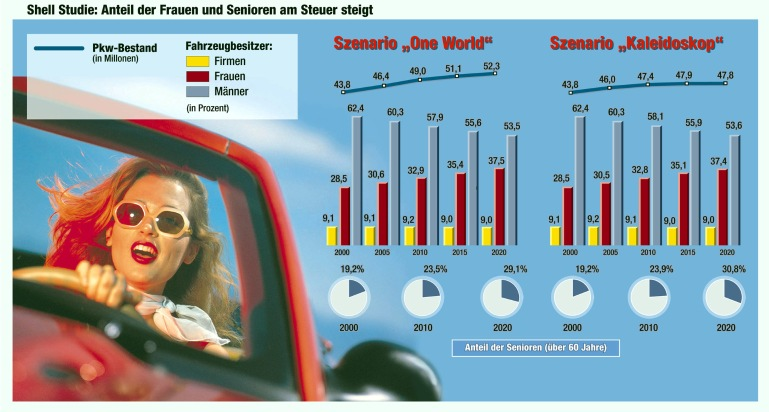 Shell Studie: Mehr Autos - aber Kraftstoffverbrauch und Emissionen sinken