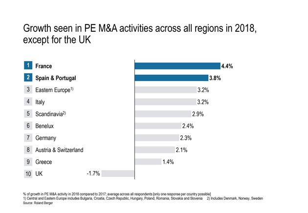 "Growth seen in PE M&A activities across all regions in 2018, except for the UK. Weiterer Text über ots und www.presseportal.de/nr/32053 / Die Verwendung dieses Bildes ist für redaktionelle Zwecke honorarfrei. Veröffentlichung bitte unter Quellenangabe: ""obs/Roland Berger"""