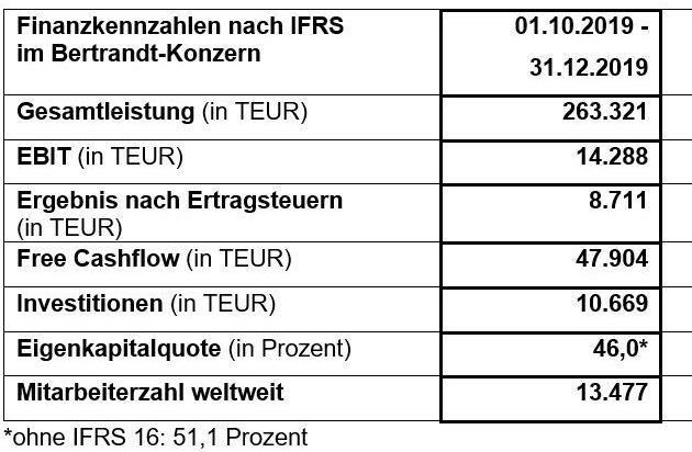 Erwartungsgemäßer Start ins neue Geschäftsjahr / Bertrandt veröffentlicht Bericht zum 1. Quartal 2019/2020