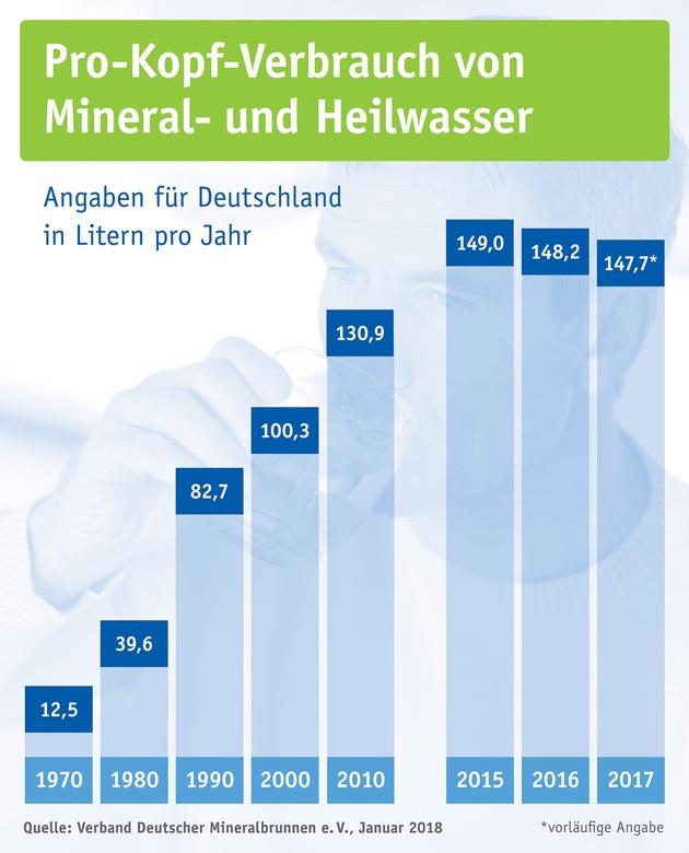 """Pro-Kopf-Verbrauch von Mineral- und Heilwasser in Deutschland seit 1970 / Weiterer Text über ots und www.presseportal.de/nr/28275 / Die Verwendung dieses Bildes ist für redaktionelle Zwecke honorarfrei. Veröffentlichung bitte unter Quellenangabe: """"obs/Verband Deutscher Mineralbrunnen (VDM)"""""""