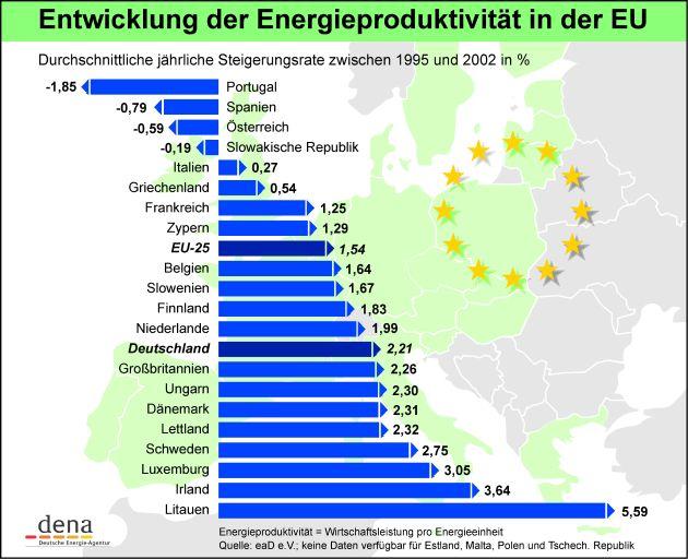 Europa will weniger Energie verbrauchen: Durch die Erhöhung der Energieproduktivität sollen bis zum Jahr 2020 20 Prozent des Energieverbrauchs eingespart werden. Dafür muss die Energieeffizienz auf der Nachfrageseite eine wichtigere Rolle in der europäischen Energiepolitik spielen. Das fordert die Deutsche Energie-Agentur GmbH (dena) anlässlich des heute stattfindenden EU-Frühjahrsgipfels. Bei der Entwicklung der Energieproduktivität gibt es große Unterschiede zwischen den einzelnen EU-Ländern.