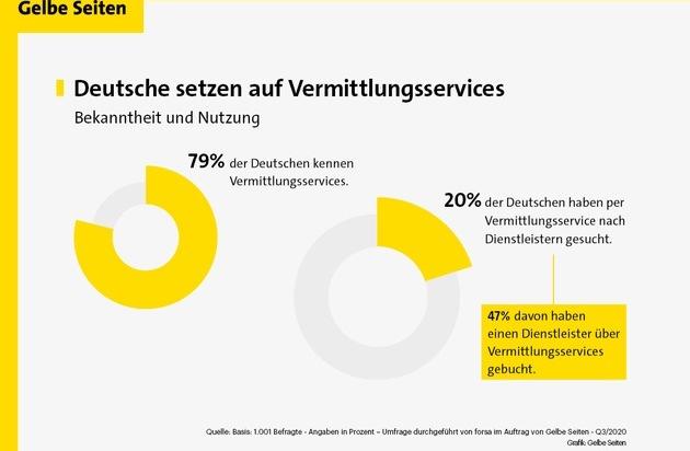 Transparenz und Übersicht in Zeiten wachsender Angebotsvielfalt / Vermittlungsservices als digitale Brücke zwischen mittelständischen Dienstleistern und Endverbrauchern