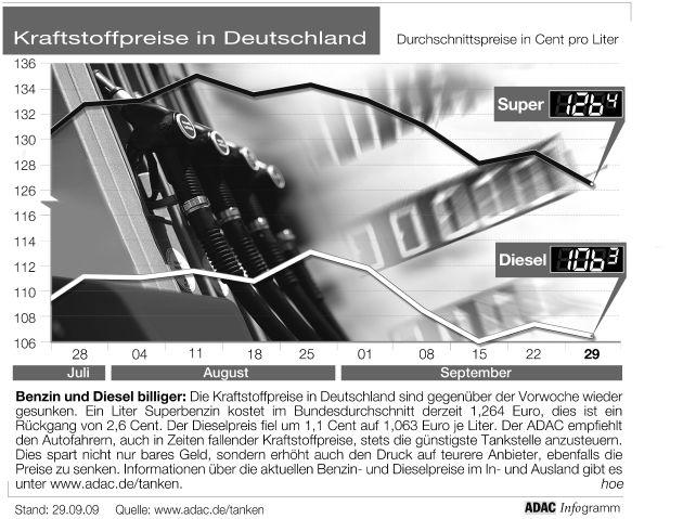 """Benzin und Diesel billiger: Die Kraftstoffpreise in Deutschland sind gegenüber der Vorwoche wieder gesunken. Ein Liter Superbenzin kostet im Bundesdurchschnitt derzeit 1,264 Euro, dies ist ein Rückgang von 2,6 Cent. Der Dieselpreis fiel um 1,1 Cent auf 1,063 Euro je Liter. Der ADAC empfiehlt den Autofahrern, auch in Zeiten fallender Kraftstoffpreise, stets die günstigste Tankstelle anzusteuern. Dies spart nicht nur bares Geld, sondern erhöht auch den Druck auf teurere Anbieter, ebenfalls die Preise zu senken. Informationen über die aktuellen Benzin- und Dieselpreise im In- und Ausland gibt es unter www.adac.de/tanken. Abdruck unter """"obs/ADAC"""""""