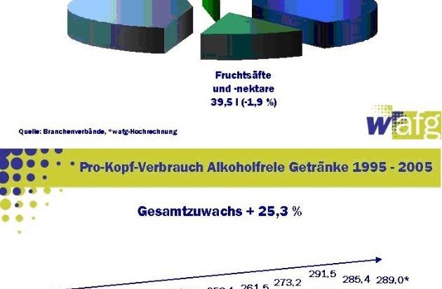 AFG-Markt: Vorsichtig optimistisch für 2006 | Pressemitteilung ...
