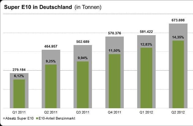 super e10 erreicht 14 prozent marktanteil bild pressemitteilung bundesverband der deutschen. Black Bedroom Furniture Sets. Home Design Ideas