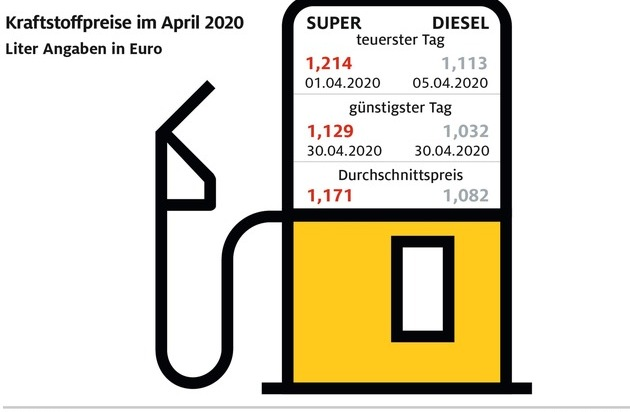 Benzin im Monatsmittel so günstig wie zuletzt 2009 / Spritpreise sinken im Verlauf des April um über acht Cent