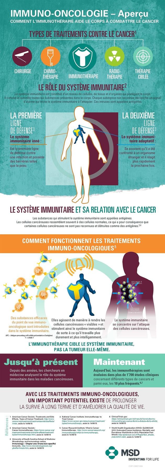 """Immuno-oncologie - Aperçu. Comment l'immunothérapie aide le corps à combattre le cancer. Texte complémentaire par ots et sur www.presseportal.ch/fr/nr/100053016 / L'utilisation de cette image est pour des buts redactionnels gratuite. Publication sous indication de source: """"obs/MSD Merck Sharp & Dohme AG"""""""