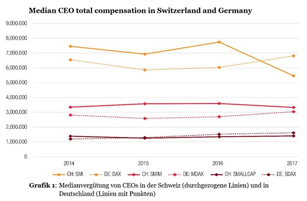 Grafik 1_Median CEO compensation