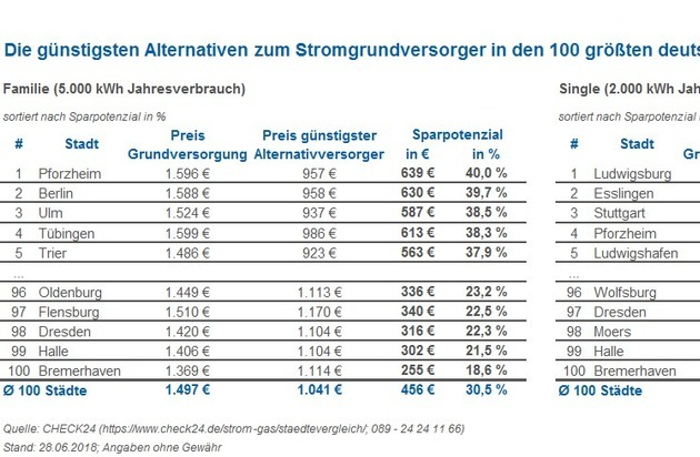 Gaskosten singlehaushalt wohnen