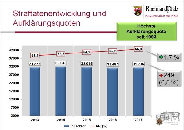 Das Schaubild verdeutlicht die Kriminalitätsentwicklung in der Westpfalz in den vergangenen 5 Jahren und zeigt, dass die Zahl der Straftaten annähernd gleich geblieben ist, während die Aufklärungsquote kontinuierlich gesteigert werden konnte.