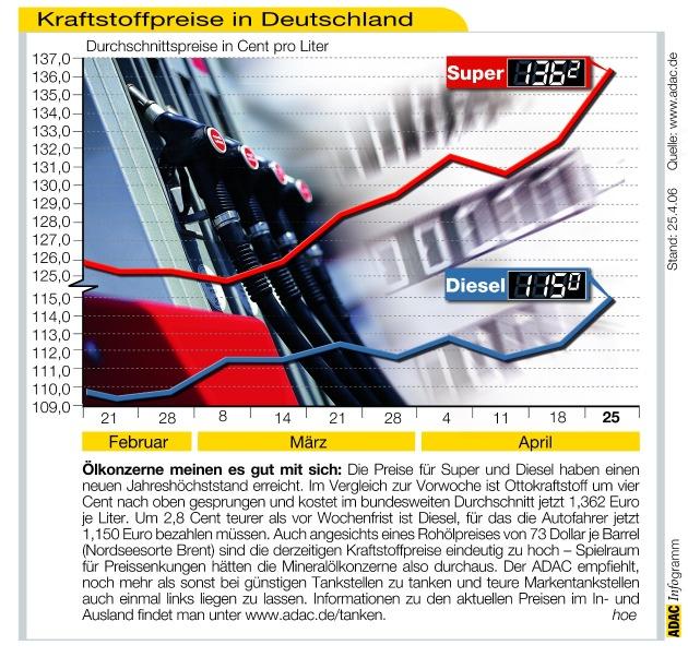 """Ölkonzerne meinen es gut mit sich: Die Preise für Super und Diesel haben einen neuen Jahreshöchststand erreicht. Im Vergleich zur Vorwoche ist Ottokraftstoff um vier Cent nach oben gesprungen und kostet im bundesweiten Durchschnitt jetzt 1,362 Euro je Liter. Um 2,8 Cent teurer als vor Wochenfrist ist Diesel, für das die Autofahrer jetzt 1,150 Euro bezahlen müssen. Auch angesichts eines Rohölpreises von 73 Dollar je Barrel (Nordseesorte Brent) sind die derzeitigen Kraftstoffpreise eindeutig zu hoch - Spielraum für Preissenkungen hätten die Mineralölkonzerne also durchaus. Der ADAC empfiehlt, noch mehr als sonst bei günstigen Tankstellen zu tanken und teure Markentankstellen auch einmal links liegen zu lassen. Informationen zu den aktuellen Preisen im In- und Ausland findet man unter www.adac.de/tanken. Die Verwendung dieses Bildes ist für redaktionelle Zwecke honorarfrei. Abdruck bitte unter Quellenangabe: """"obs/ADAC"""""""