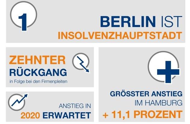 Neuer Tiefstand bei den Firmeninsolvenzen - Berlin ist Insolvenz-Hauptstadt