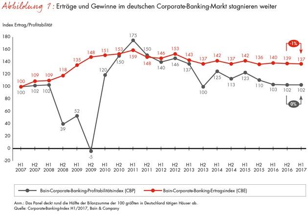 Corporate-Banking-Index von Bain / Kredite auf Rekordniveau, Margen nahe Zehnjahrestief
