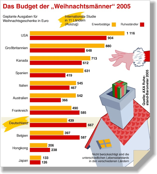 """Das Budget der """"Weihnachtsmänner"""" 2005 / Die Verwendung dieses Bildes ist für redaktionelle Zwecke honorarfrei. Abdruck bitte unter Quellenangabe: """"obs/AXA Konzern AG """""""