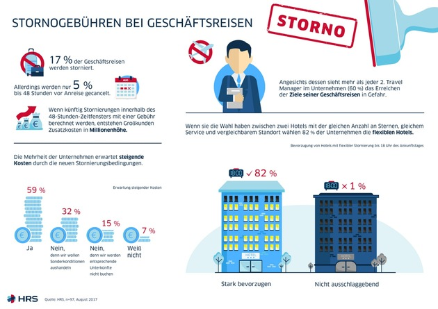 Infografik: Stornogebühren bei Geschäftsreisen (JPG) Quelle: HRS Global Hotel Solutions