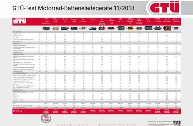 Sanfte ladung gt testet batterielader f rs bike presseportal - Afa tabelle 2018 ...