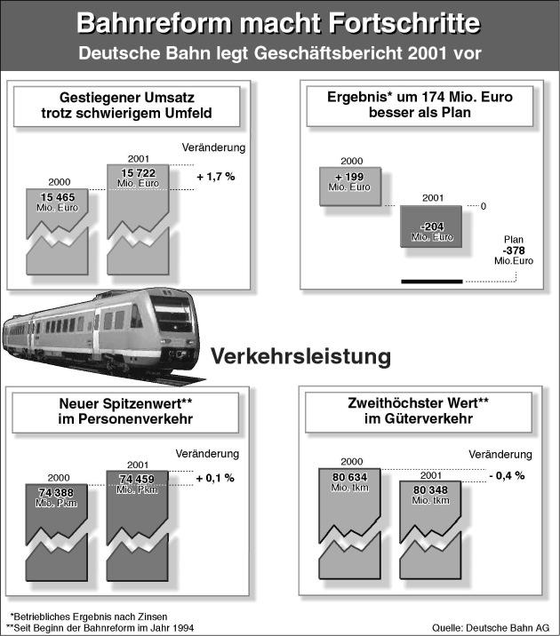 """Die Bahnreform macht Fortschritte: Deutsche Bahn erreicht im Geschäftsjahr 2001 Betriebsergebnis deutlich über Plan und neuen Spitzenwert bei der Verkehrsleistung im Personenverkehr. Die Verwendung dieses Bildes ist für redaktionelle Zwecke honorarfrei.  Abdruck bitte unter Quellenangabe: """"obs/Deutsche Bahn AG"""""""