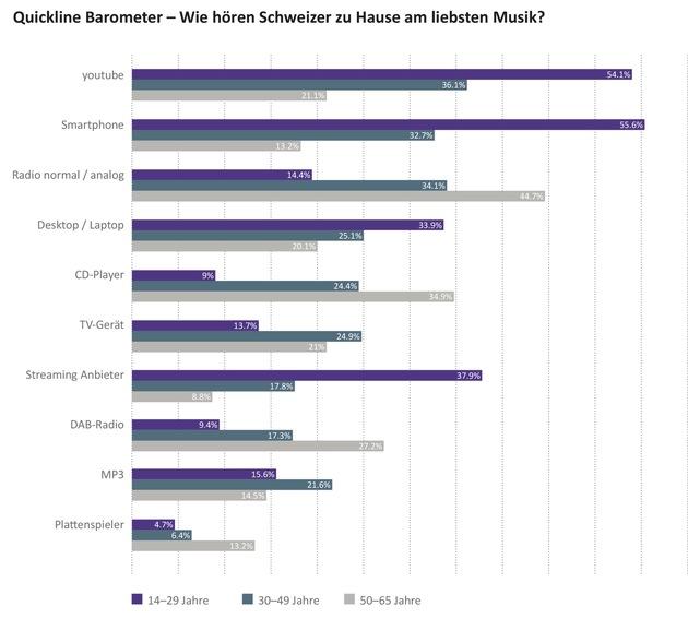 Quickline Barometer November 2017 nach Alterskategorien