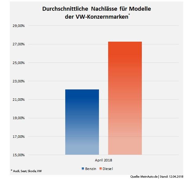 Durchschnittliche_Nachlässe_für_Modelle_der_VW-Konzernmarken