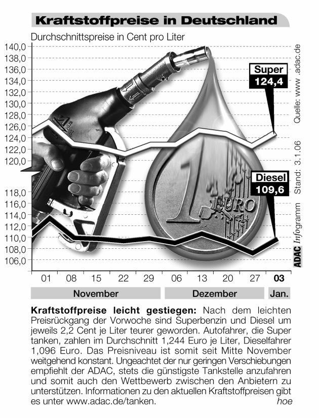 """Kraftstoffpreise leicht gestiegen: Nach dem leichten Preisrückgang der Vorwoche sind Superbenzin und Diesel um jeweils 2,2 Cent je Liter teurer geworden. Autofahrer, die Super tanken, zahlen im Durchschnitt 1,244 Euro je Liter, Dieselfahrer 1,096 Euro. Das Preisniveau ist somit seit Mitte November weitgehend konstant. Ungeachtet der nur geringen Verschiebungen empfiehlt der ADAC, stets die günstigste Tankstelle anzufahren und somit auch den Wettbewerb zwischen den Anbietern zu unterstützen. Informationen zu den aktuellen Kraftstoffpreisen gibt es unter www.adac.de/tanken. Die Verwendung dieses Bildes ist für redaktionelle Zwecke honorarfrei. Abdruck bitte unter Quellenangabe: """"obs/ADAC"""""""