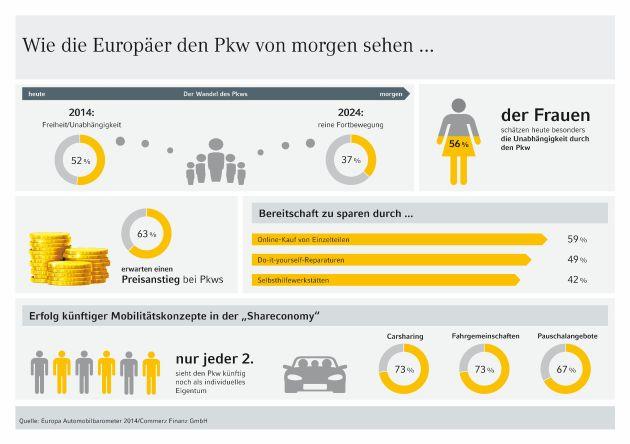 Studie: Europa Automobilbarometer 2014 - Die Rolle des Pkws in der Shareconomy von morgen
