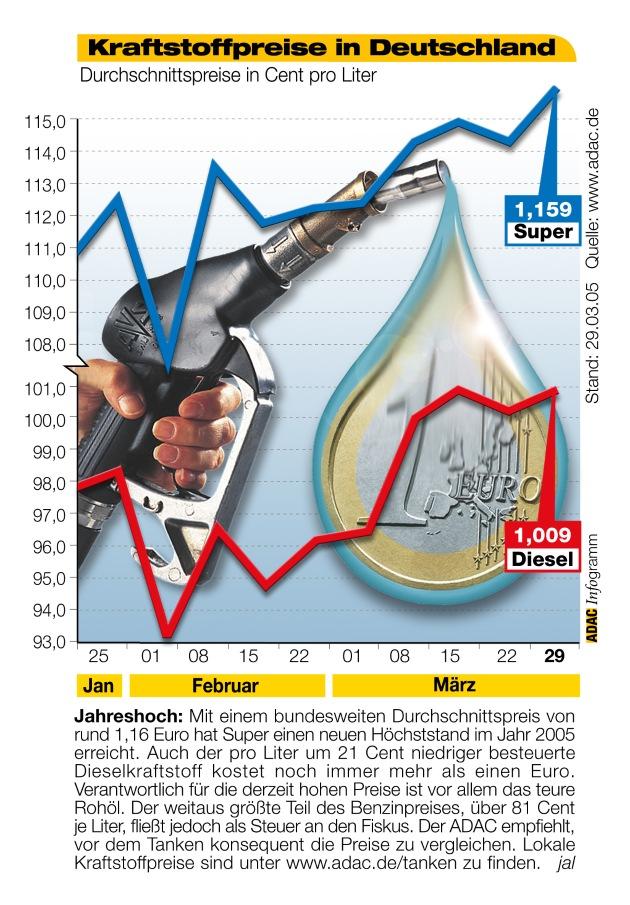 Durchschnittspreise pro Gallone (entspricht Liter): Siehe unsere Facebook Seite, wo wir monatlich die neuesten Durchschnitts-Preise zeigen.