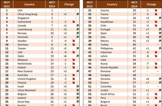 Imd ver ffentlicht ihr world competitiveness ranking f r for Kuchenhersteller ranking 2015