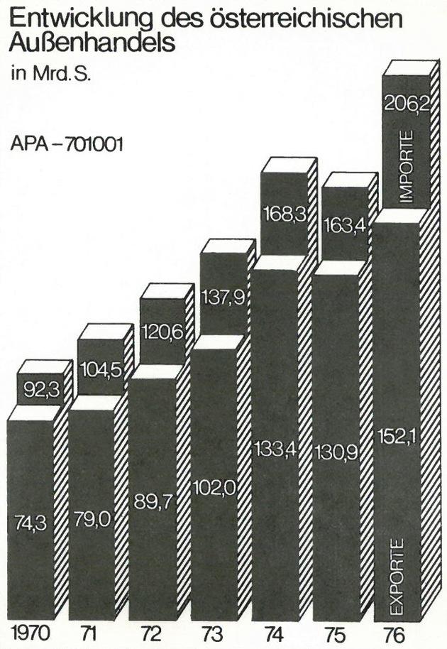 40 Jahre APA-Infografik - BILD