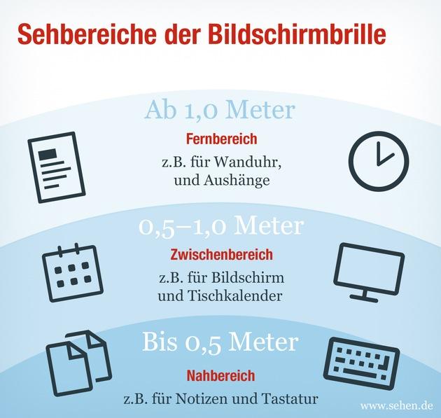 Sehbereiche der Bildschirmbrille. (Die Fotos stehen nur für redaktionelle Veröffentlichungen mit Quellangabe zur Verfügung. Bei Nichtbeachtung übernimmt das KGS keine Haftung.) Weiterer Text über ots und www.presseportal.de/nr/57604
