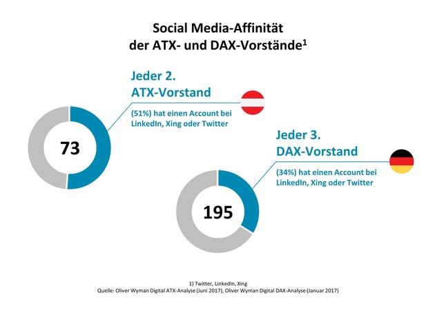 """Finde mich, wer kann / Oliver Wyman-Analyse """"Digital ATX"""""""