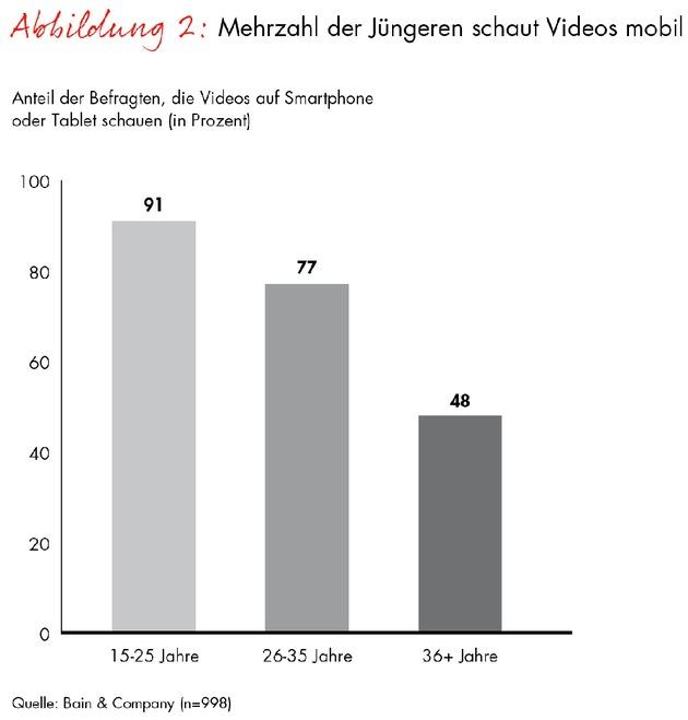 """Mehrzahl der Jüngeren schaut Videos mobil. Weiterer Text über OTS und www.presseportal.de/pm/19104 / Die Verwendung dieses Bildes ist für redaktionelle Zwecke honorarfrei. Veröffentlichung bitte unter Quellenangabe: """"obs/Bain & Company"""""""
