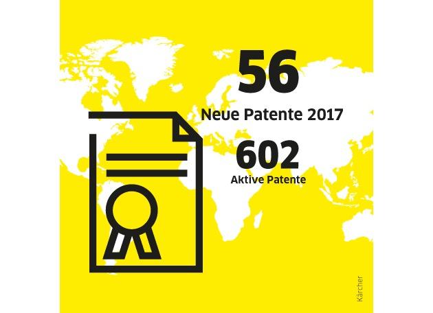 Infografik Kärcher Jahresrückblick_Patente