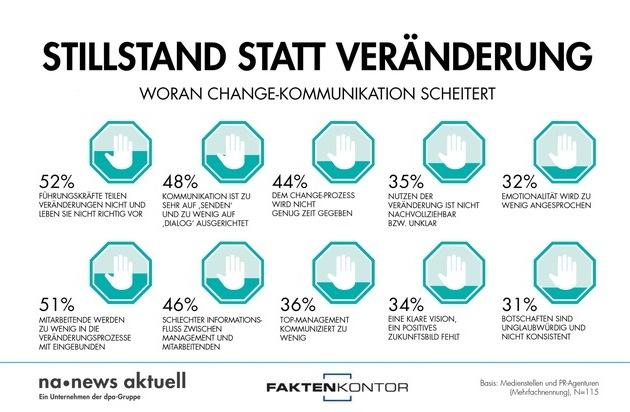 news aktuell (Schweiz) AG: Woran Change-Kommunikation am häufigsten scheitert