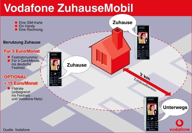 """Vodafone Zuhause Tarifoptionen für noch bessere Alternativen zum Festnetz. Für 5 EURO für 4 ct rund um die Uhr von Zuhause ins Festnetz telefonieren. Und mit der neuen Flatrate für 15 EURO monatlich unbegrenzt von Zuhause ins Festnetz und ins Vodafone-Netz telefonieren. Die Verwendung dieses Bildes ist für redaktionelle Zwecke honorarfrei. Abdruck bitte unter Quellenangabe: """"obs/Vodafone D2 GmbH"""""""