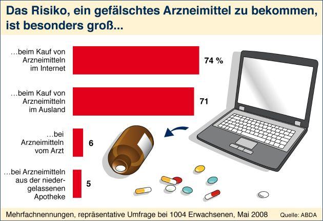 Patienten setzen auf die wohnortnahe Apotheke / 3 von 4 Verbrauchern misstrauen Medikamenten via Internet