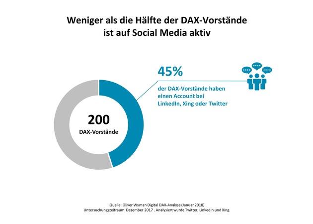 """Alles wird digital - bis auf den Chef / 2. Oliver Wyman-Analyse """"Digital DAX"""""""