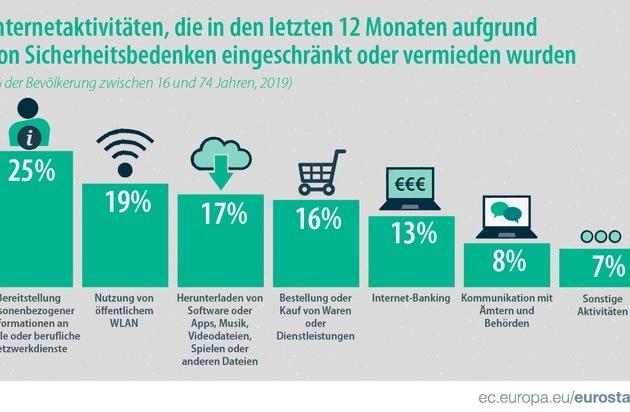 Einer von vier EU-Bürgern vermied wegen Sicherheitsbedenken die Bereitstellung personenbezogener Informationen an soziale oder berufliche Netzwerkdienste