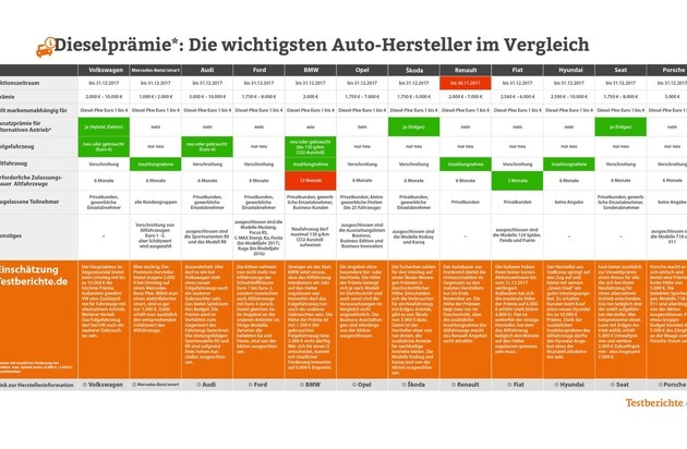 Kommen Fahrverbote Dieselprämie Nur Noch Bis Jahresende Bei