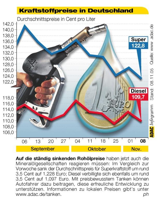 """Auf die ständig sinkenden Rohölpreise haben jetzt auch die Mineralölgesellschaften reagieren müssen. Im Vergleich zur Vorwoche sank der Durschnittspreis für Superkraftstoff um rund 3,5 Cent auf 1,228 Euro; Diesel verbilligte sich ebenfalls um rund 3,5 Cent auf 1,097 Euro. Mit preisbewusstem Tanken können Autofahrer dazu beitragen, diese erfreuliche Entwicklung zu unterstützen. Informationen zu lokalen Preisen gibt's unter www.adac.de/tanken. Die Verwendung dieses Bildes ist für redaktionelle Zwecke honorarfrei. Abdruck bitte unter Quellenangabe: """"obs/ADAC"""""""